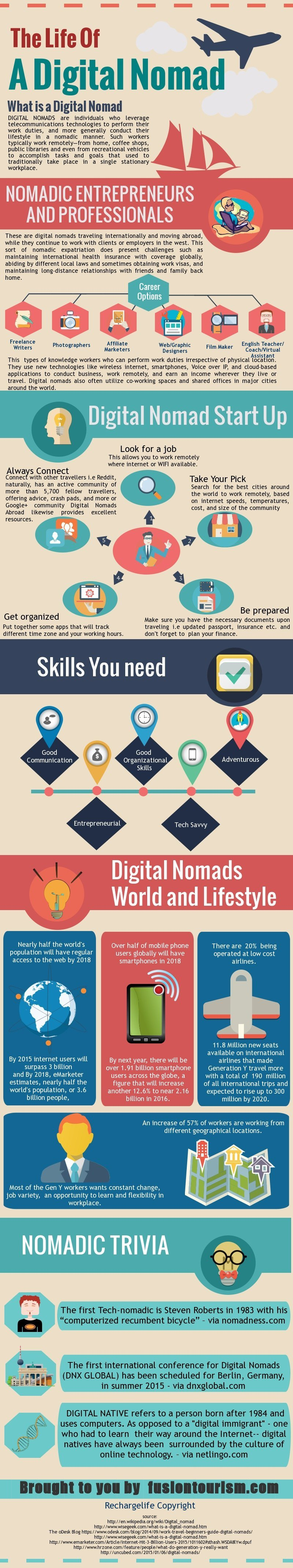 The Life of Digital Nomad FT