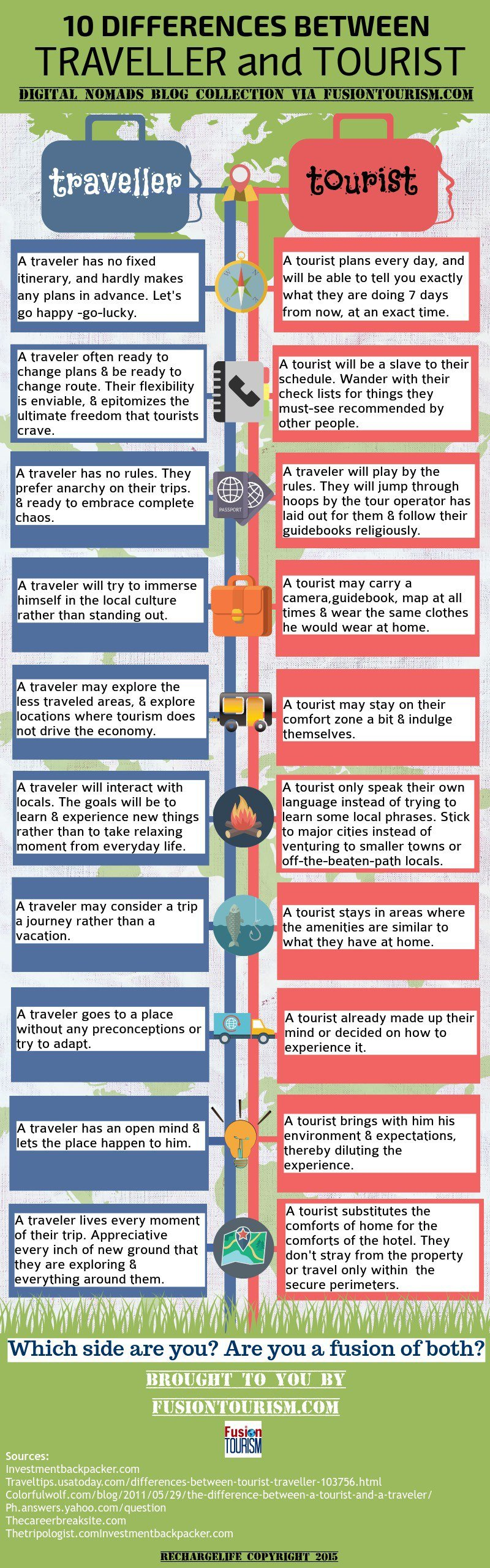 10 differences between tourist n traveler